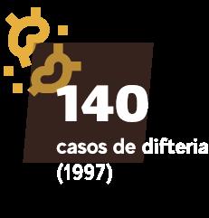 140casos de difteria (1997)