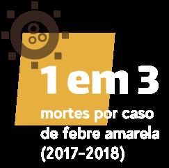 1 em 3 morte por caso de febre amarela (2017-2018)