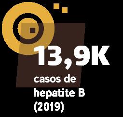 13,9 mil casos de hepatite B (2019)