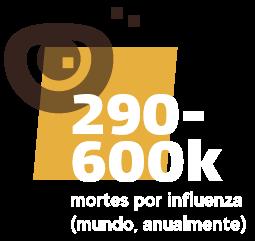 290-600 mil mortes por influenza (mundo, atualmente)