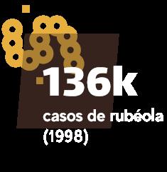136 mil casos de rubéola (1998)
