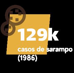 129 mil casos de sarampo (1986)