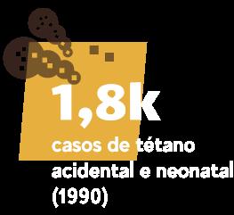 1,8 mil casos de tétano acidental e neonatal (1990)